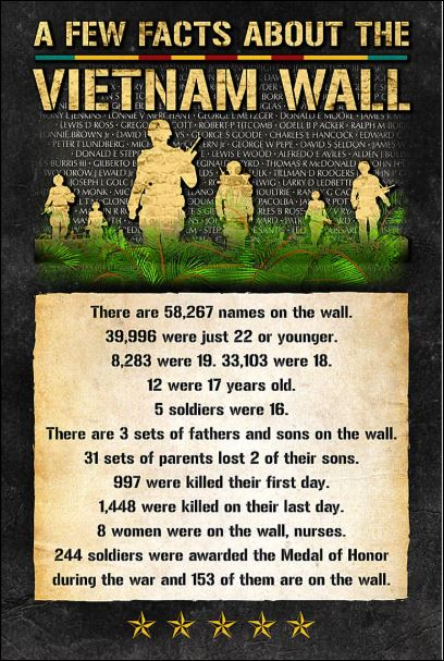 A few facts about the Vietnam Wall poster