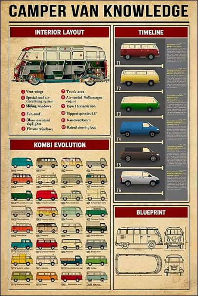 Campervan knowledge poster