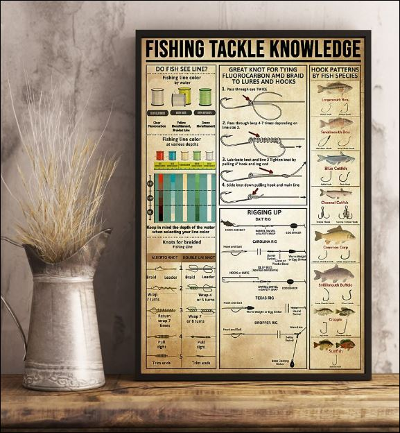 Fishing tackle knowledge poster 2