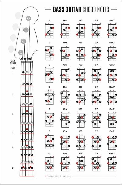 Bass guitar chord notes poster