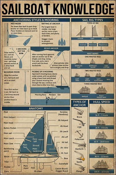 Sailboat knowledge poster
