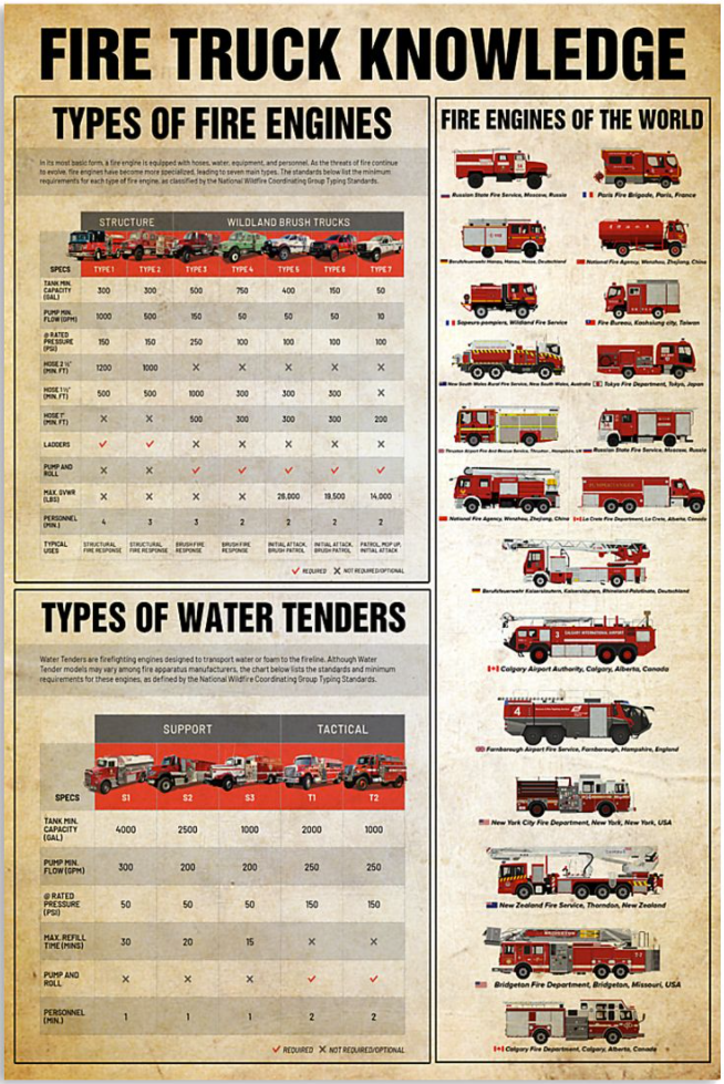 Fire truck knowledge poster