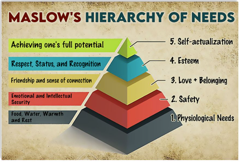Maslow's hierarchy of needs poster