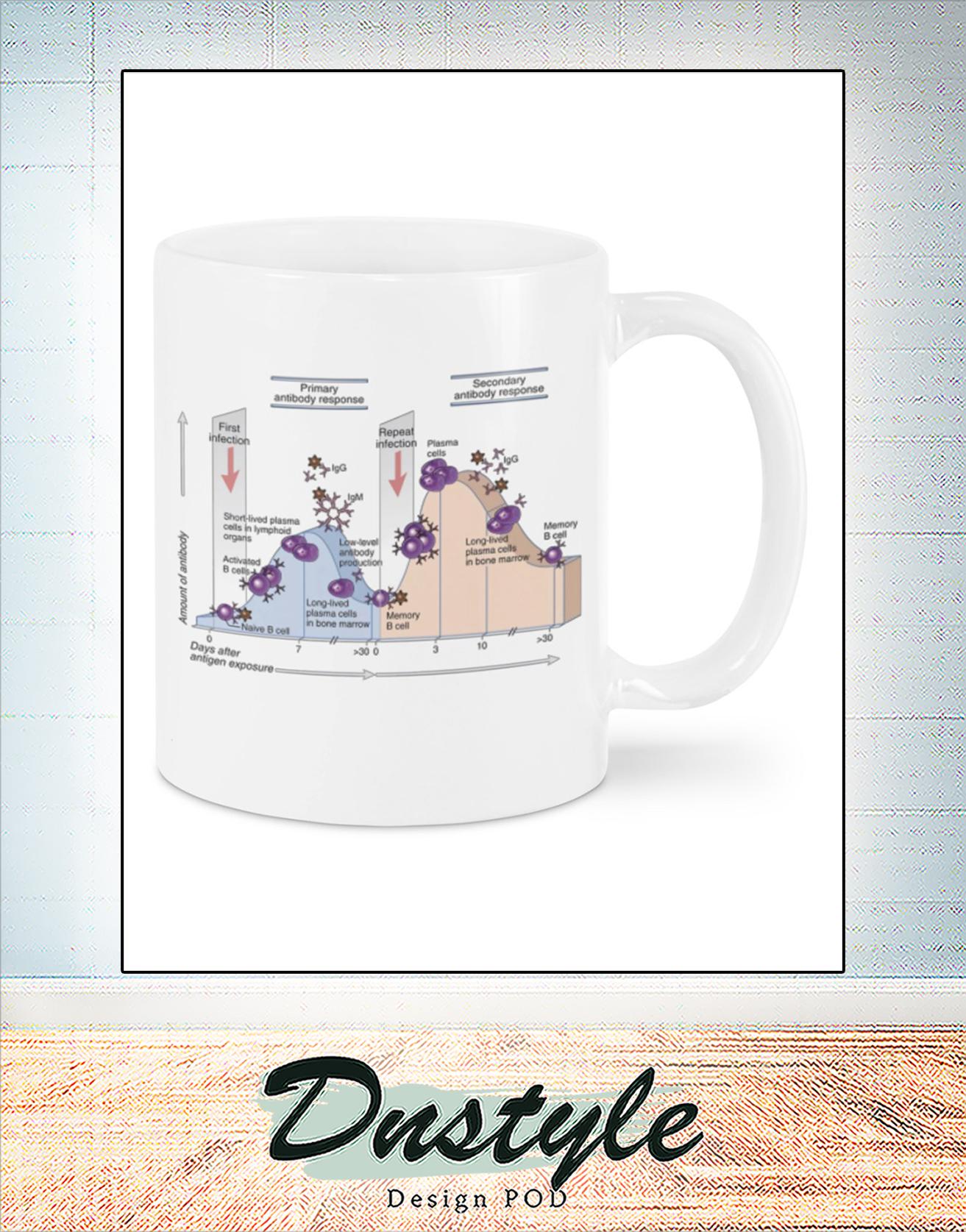 Microbiology anti response mug 1