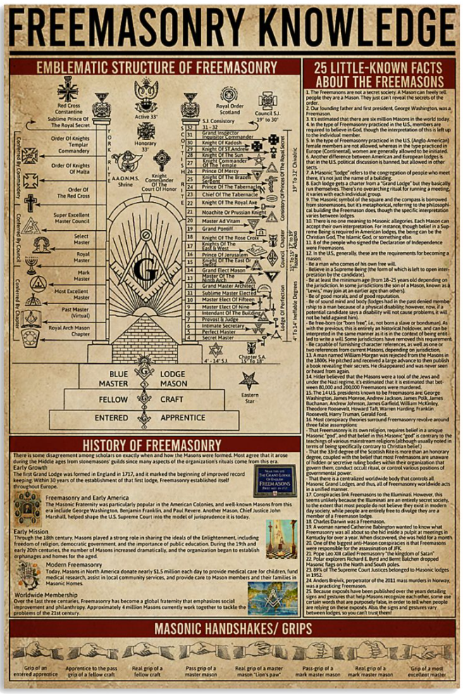 Freemasonry knowledge poster